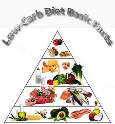 Low Carb Diet Basic Facts.Here's what you need to know about the low-carb diet. #lowcarb #diet