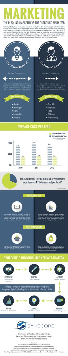 The Inbound Marketer vs. The Outbound Marketer [Infographic] by Synecore via slideshare