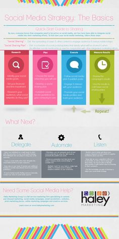 Great infograph and quick-start guide to using social media as a part of your firm's marketing.