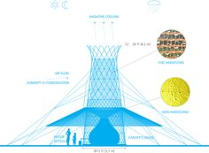 Warka Water captures potable water from the air by collecting rain, harvesting fog and dew for rural communities in Ethiopia. Functional diagram - WW 3.2