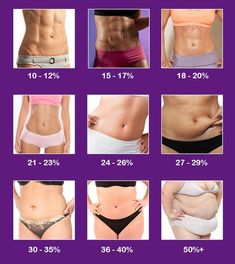 How To Measure Body Fat Percentage - Womens Body Fat Infographic