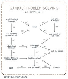 How does Gandalf solve his problems?
