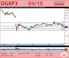 OGX PETROLEO - OGXP3 - 04/10/2012 #OGXP3 #analises #bovespa