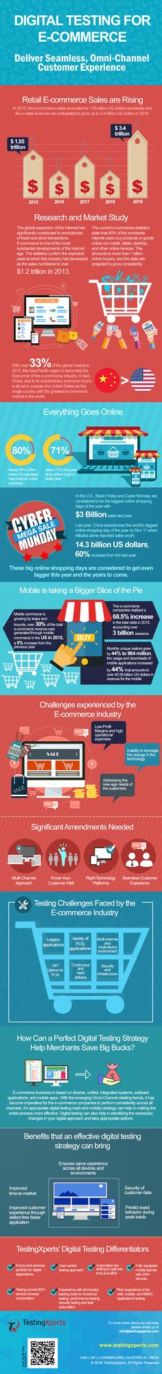 #Infographic: The E-commerce industry always demands innovation and exclusivity to draw the attention of the customers. The infographic displays the challenges faced by this industry and how to overcome the challenges by adopting appropriate digital testing solutions. Read more