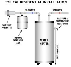 Buy the required size Thermal Expansion Tank you need when your water system is closed off by a pressure regulator to prevent high pressure damage. Water Heating Systems, Underfloor Heating Systems, Water Heater Installation, Plumbing Installation, Clean Glass Cooktop, Hydronic Radiant Floor Heating, Diy Heater, Thermal Expansion, Water Boiler
