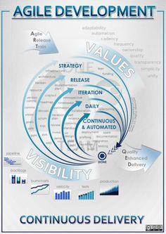 1000 images about lean agile on pinterest user story for Project management agile waterfall