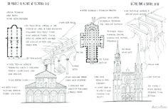 San Miniato al Monte (Florencja) vs Notre Dame (Chartres). Rzuty i analiza dwóch kościołów