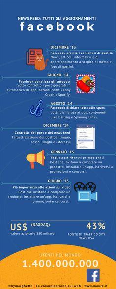 Principali cambiamenti del news feed di Facebook raccolti in un'Infografica (in italiano)  Timeline-News-Feed-Facebook1.jpg (600×1499)
