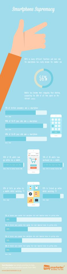 Sceptical about mobile? This infographic from Text Marketer takes a look at the latest smartphone stats, which suggest that the device has blown every other marketing channel out of the water. Mobile Marketing, Content Marketing, Marketing Channel, App Development, Infographics, Tired, Centre, Desktop, Smartphone