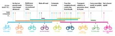 Square One: How to Start Biking Every cyclist's journey begins with a first turn of the pedals. Mountain Biking Quotes, Mountain Bike Races, Mountain Biking Women, Mountain Bike Helmets, Bike Websites, Bicycling Magazine, Cycling For Beginners, Bike Equipment, Finding A Hobby