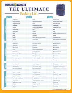 The Ultimate Packing List - SmarterTravel.com