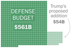 To fund increases in defense spending and a border wall, Trump proposed cuts across departments