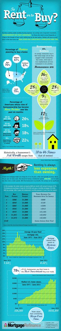 To Rent Or To Buy a House renting a house #frugality #savingmoney