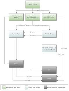 Decision Tree of a Combination of Revocable Living Trust, Marital ...