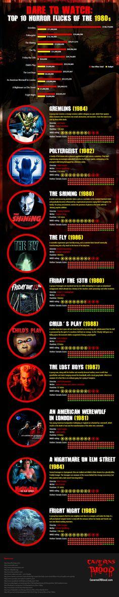 Top Ten Horror Movies of the eighties.    http://www.cavernsofblood.com/
