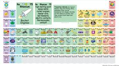A fun periodic table now allows you to understand how each of the elements is used. The periodic table of the elements has since 1869 represented all of Element Chemistry, Science Chemistry, Physical Science, Teaching Science, Science Activities, Science Experiments, Science Nature, Stem Science, Science News