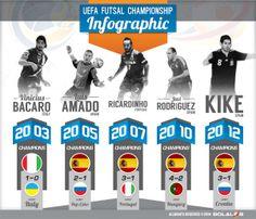 Uefa Futsal Championship Infographic