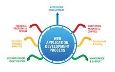 Sysamic is a web development and web design company in Japan. We offer complete web solutions including web application development, web hosting, SEO, E-commerce services, and custom software development services. Best Web Development Company, Web Application Development, Mobile App Development Companies, Software Development, Seo Company, Business Process Mapping, Online Web Design, Web Business, Online Business