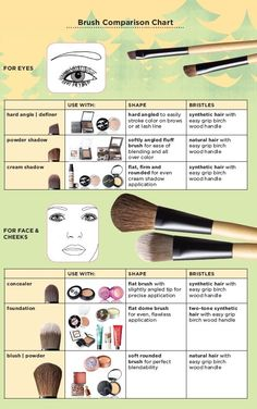 makeup brushes - tutorial