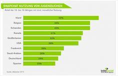 #altersgruppen #nutzung #demografie #snapchat #studie #2016 #nutzungsverhalten #weltweit #deutschland # trends #messenger #app #ranking