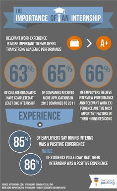 The Importance of an Internship #College #Internships #Careers