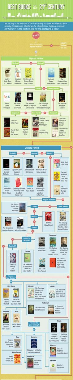 This Handy Flowchart Helps You Select Your Next Great Read