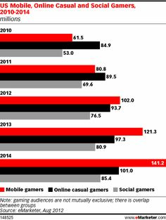 #Mobile #Marketing US audiences for mobile games are growing rapidly - http://wanelo.com/p/3878283/just-out-how-to-make-money-with-cell-phones-and-mobile-marketing