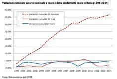 #productivity #BCE #eurozone #Italy #labourmarket #jobs #wages