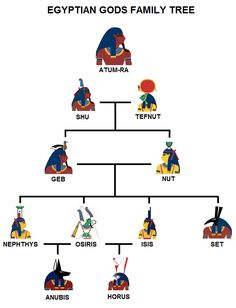 Genealogy of the Deities of Egypt. There were 29 major Gods and Goddesses that were worshiped by the ancient Egyptians.