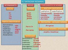 El sintagma nominal - Hablando de todo un mucho. Weblog de Lengua y Literaturah