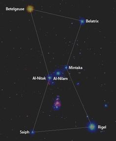 The body of the ORION CONSTELLATION. Below the three stars of Orion's Belt, is the great Orion Nebula, representing Orion the Hunter's sword, hanging from his belt. The star, Betelgeuse, is so large that if it replaced our sun, its edge would reach Jupiter.