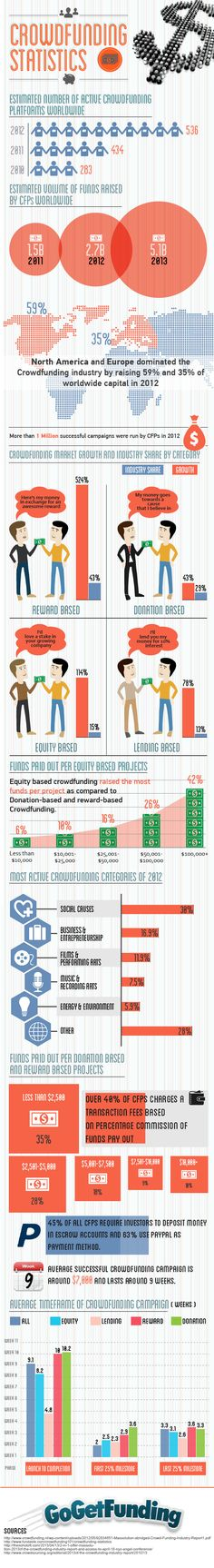 Crowdfunding Industry Trends and Statistics [Infographic]