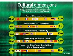 Explore cultures, Hofstede cultural dimensions. #travel # cultural differences