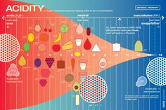 pH/acidity chart of common foods and household items