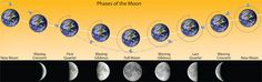 Learn the Phases of the Moon
