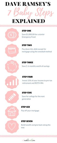 Dave Ramsey's 7 Baby Steps Explained - Finance tips, saving money, budgeting planner Financial Peace, Financial Tips, Financial Planning, Financial Literacy, Budgeting Finances, Budgeting Tips, Ways To Save Money, Money Saving Tips, Money Tips