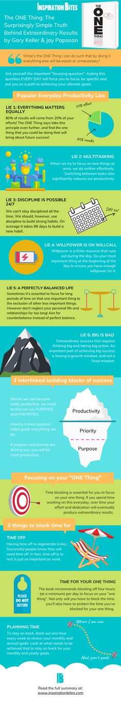 The ONE Thing Summary: How to Be More Productive By Focusing On Less Pareto Principle, Tim Ferriss, Main Idea, Book Summaries, Human Nature, Successful People, Data Visualization, Growth Mindset, Summary