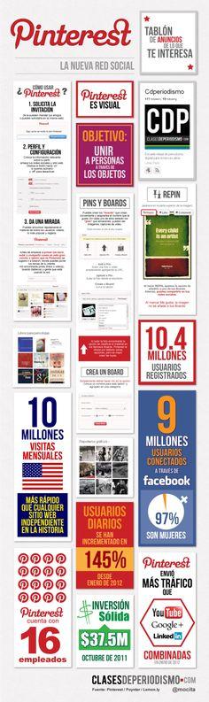 Pinterest sigue ganando más seguidores y generando gran interés entre los usuarios de redes sociales, entre ellos el creador de Facebook, Mark Zuckerberg.  María Cecilia Rodríguez (@mocita) elaboró una visualización para Clases de Periodismo que te muestra cómo empezar a usar Pinterest y algunos datos importantes de esta plataforma, entre ellos que envió más tráfico que YouTube, Google+ y LinkedIn juntos en enero de 2012.