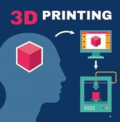 Technology in the Classroom: How to Use 3DPrinting  Here are...