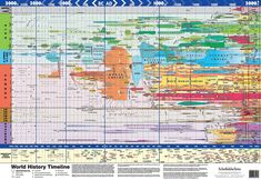 World History Map by Schofield & Sims. A great reference for how cultures move and change!