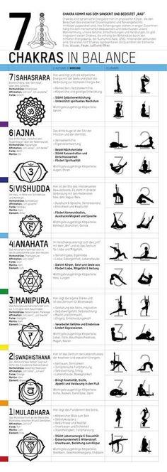 Yoga Poster – 7 Chakras in Balance Check out www.pastliferegre… Yoga Poster – 7 Chakras in Balance Check out www. Ashtanga Yoga, Kundalini Yoga, Yin Yoga, Pranayama, Yoga Bewegungen, Yoga Nidra, Pilates Yoga, Yoga Sequences, 7 Chakras