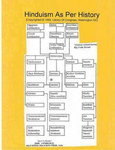 History of Hinduism.......
