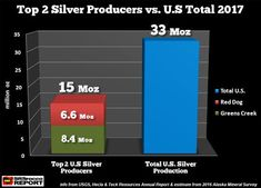 Two Mines Supply Half Of U.S. Silver Production - http://deflation.market/two-mines-supply-half-of-u-s-silver-production/
