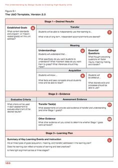 Understanding by Design long range planning templates posted by the author Grant Wiggins (scroll dow Instructional Planning, Instructional Coaching, Instructional Strategies, Instructional Design, Teaching Strategies, Teaching Tips, Curriculum Design, Curriculum Mapping, Curriculum Planning