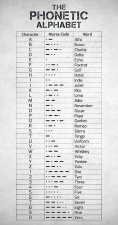 Phonetic Alphabet And Morse Code - NATO Phonetic Alphabet - Aviation Decor - Aviation Art - Pilot Gift - Airplane Wall Art - Aviation Gift Alphabet Code, Nato Phonetic Alphabet, Sign Language Alphabet, Alphabet Symbols, Alphabet Art, Braille Alphabet, Sign Language Words, Alphabet Signs, Spanish Alphabet