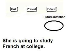Tenses Chart: Future with Going to for Future Intent