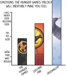 """12 Charts All """"Hunger Games"""" Fans Will Understand. This is my favorite one: because it's accurate and i still haven't recovered from reading Mockingjay."""