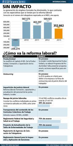 ¿Cómo va la Reforma Laboral?  30 de septiembre 2013
