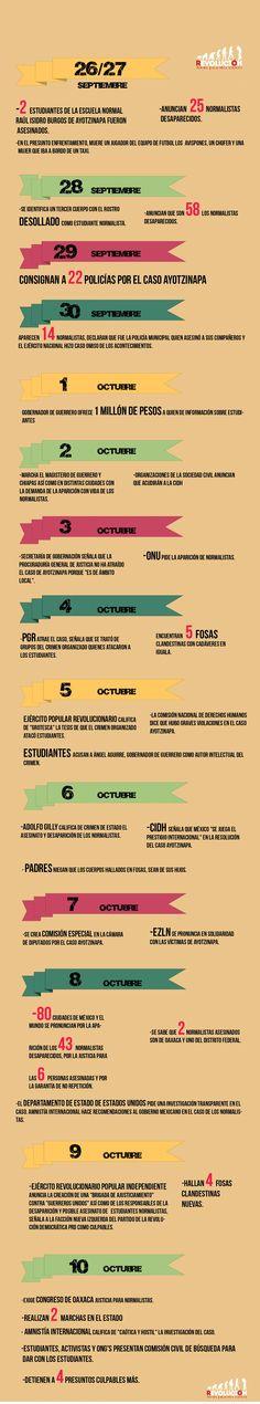 Inforgrafía con una línea del tiempo sobre lo ocurrido en Ayotzinapa.