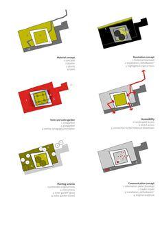 0155-WB-Synagoge-Marburg—Layers-scape-Landschaftsarchitekten « Landscape Architecture Works | Landezine